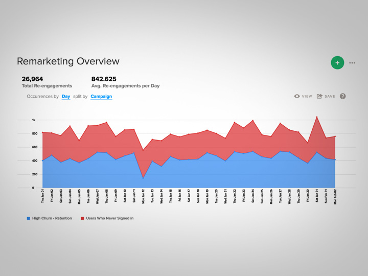 Measure re-engagements and conversions from your Facebook remarketing campaigns