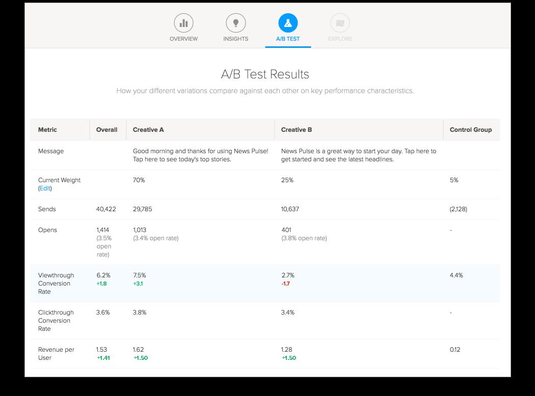 True Impact A/B Testing